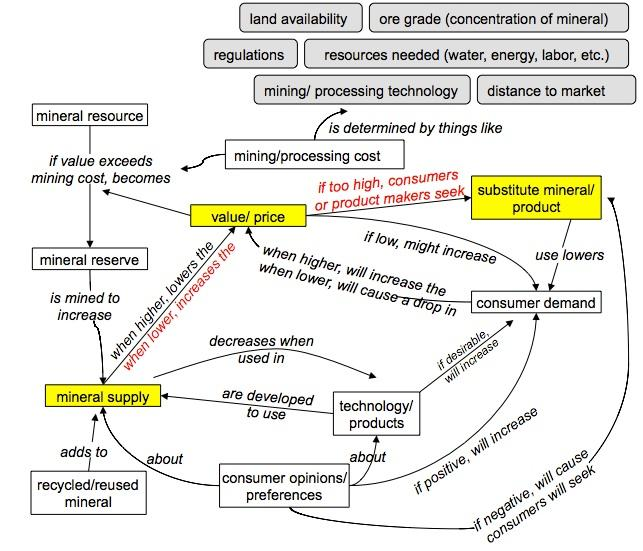 Concept map shortage of supply