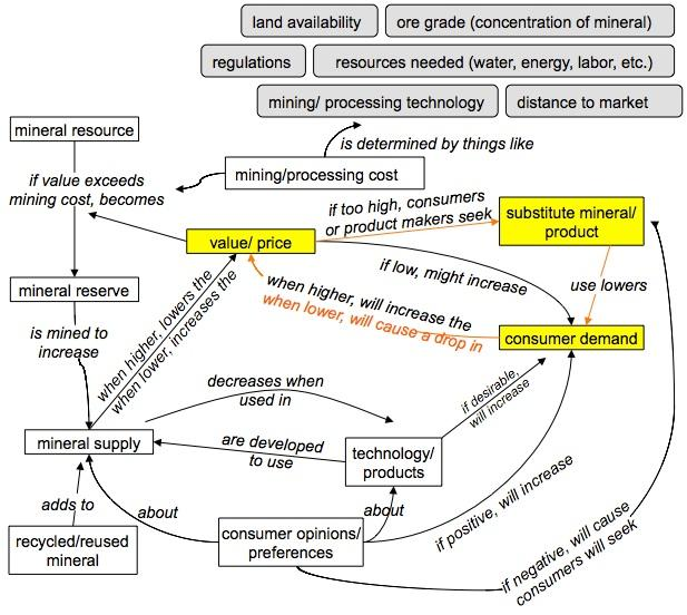 Econ101 concept map for example: Part 2