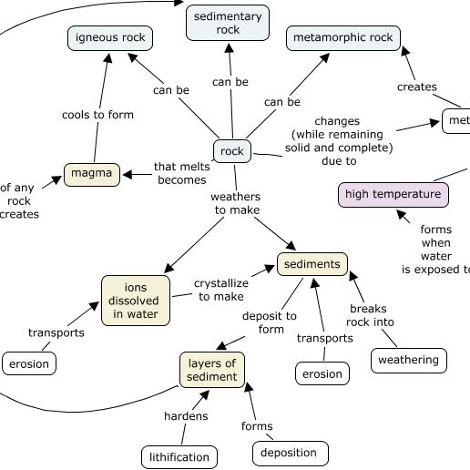 Minerals Concept Map.Unit 1 Reading What Are Mineral Resources And What Makes Them Useful