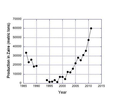 Graph showing Congo's (Zaire's) cobalt production