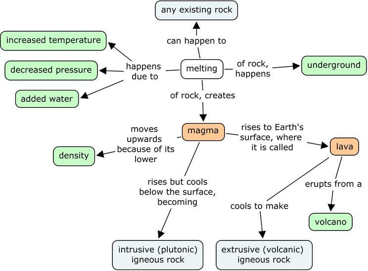 Minerals Concept Map.Unit 5 Reading Igneous Metamorphic Processes