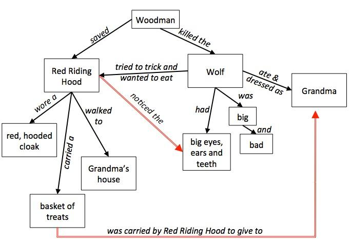 red riding hood concept map - Concept Map Web