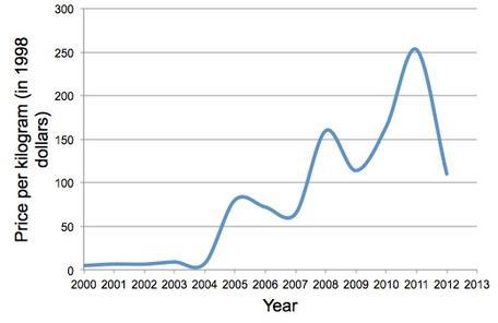 Tellurium price graph. Data from USGS (Tellurium) Mineral Commodity Summaries.