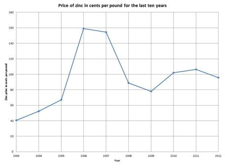 Price of zinc in cents per pound for the last ten years.  Graph by juk Bhattacharyya, University of Wisconsin-Whitewater, based on data from USGS Mineral Information (http://minerals.usgs.gov/minerals/pubs/commodity/zinc/)