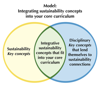 Model integrating sustainability