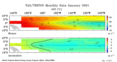 SST_equatorial_pacific_2001