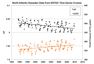 North Atlantic Seawater Data