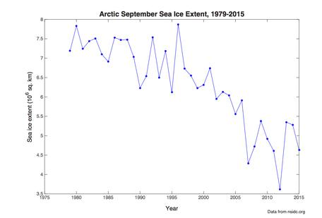 Arctic sea ice plot - jpeg