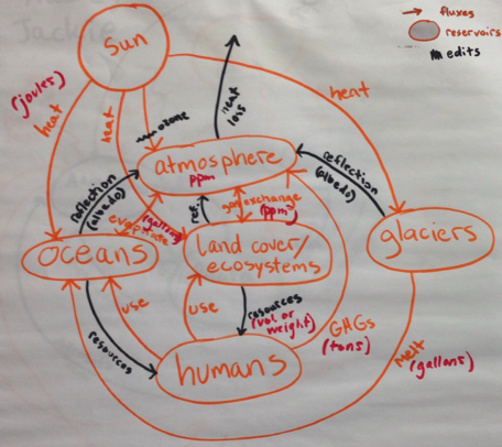 Student Model of The Earth's Climate