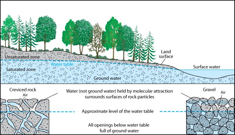 Aquifer anatomy for Soil zone definition