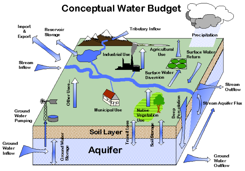 Surface Water Groundwater Interaction