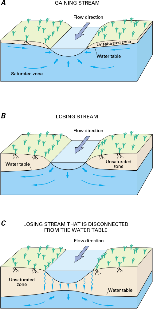 Surface WaterGroundwater interaction