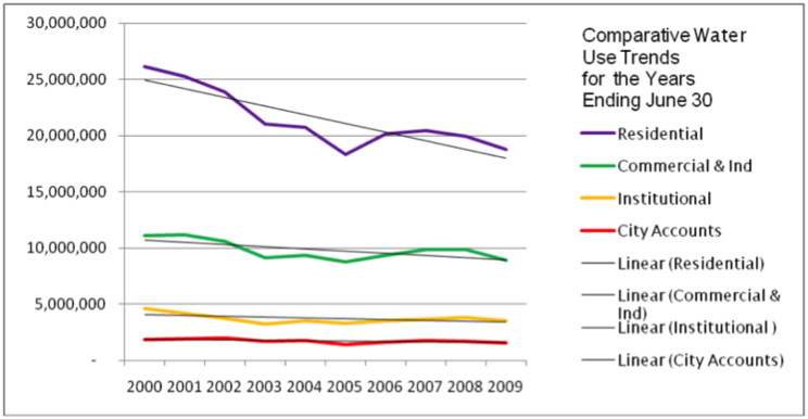 Graph comparing water user trends from 2000-2009