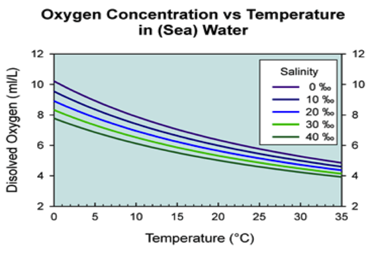 an experiment to determine difference in dissolved oxygen under typical field conditions This example problem demonstrates how to use henry's law to calculate the concentration of a gas in solution under pressure henry's law problem how many grams of carbon dioxide gas is dissolved in a 1 l bottle of carbonated water if the manufacturer uses a pressure of 24 atm in the bottling process at 25 °c.