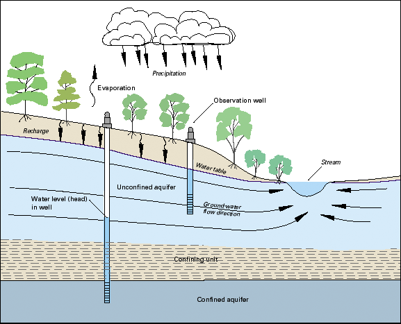 Aquifers And Wells Diagram - Enthusiast Wiring Diagrams •