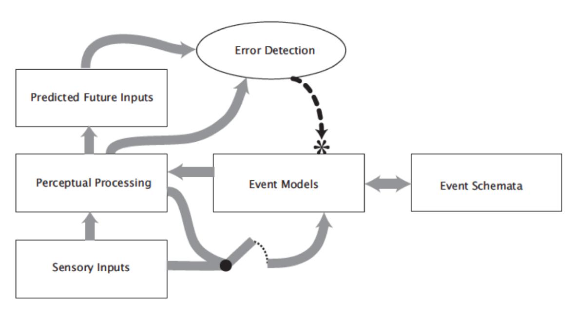 Event Segmentation Theory