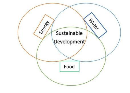 Food, Energy, Water Nexus
