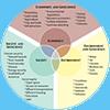 Systems Thinking Webinar Circle