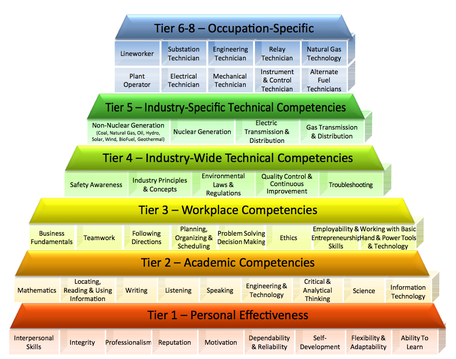 Competency Model for the Energy Industry