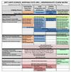 Figure 2. Course Matrix for MSU Earth Sciences