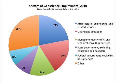 Geoscience Employment Sectors, 2010