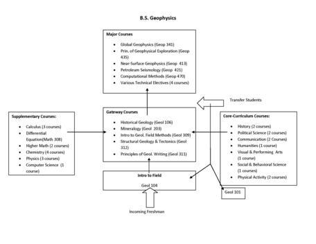 Geophysics Course Diagram