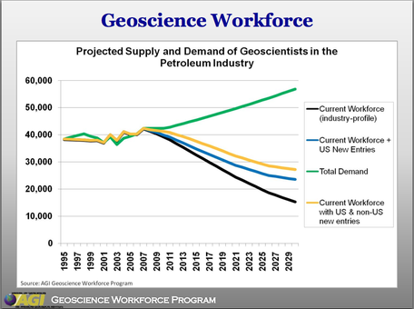 Projected Supply and Demand of Geoscientists in the Petroleum Industry