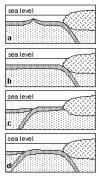 PacificNorth American plate boundary