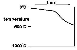 Rock Cycle Temperature Profile