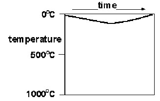 Rock Cycle Temperature Profile