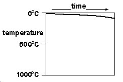 Time vs. Temperature of Rock Formation