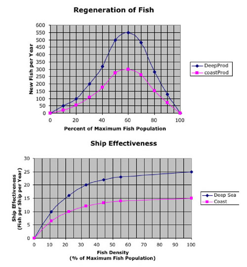 Graphs of fish populations