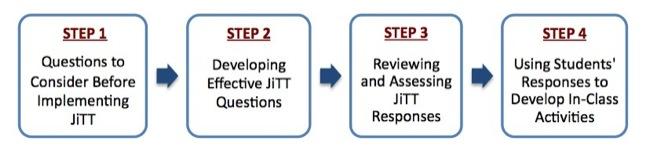 JiTT Step-by-Step