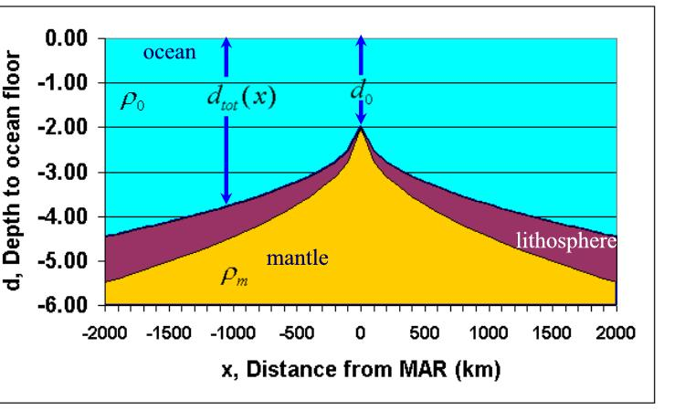 Captivating Sketch Of Ocean Lithosphere And Mantle For Sea Floor Spreading Model
