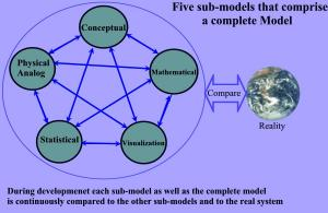 Figure showing Model development process