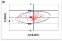 Image for Statistical Model
