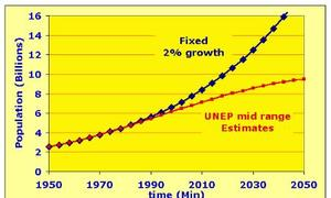 1950to2050WorldPopwithfixed2 growth and with more realistic UNEP projections for positive feedback discussion