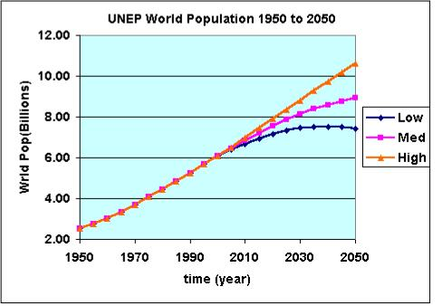 world population projection Data from the united nations world population prospects 2015 details package :  the high and low variants of population projections • popf.