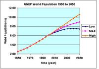 UNEP population projections