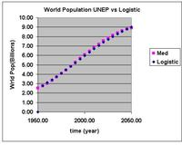Logistic Model fit to UNEP