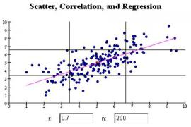 Regression Correlation