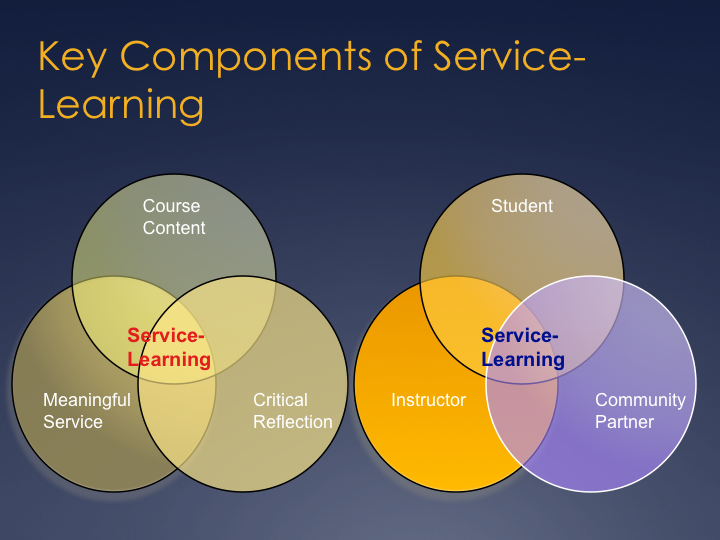 Deeper Learning A Collaborative Classroom Is Key ~ What is service learning