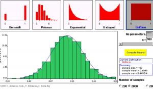 Central Limit Theorm Figure from Statistical JAVA