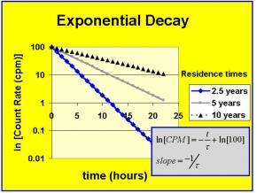 ExponentialDecaySemiLog