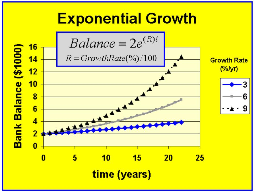 Graphs of Exponential Growth/Decay