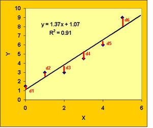 LeastSquaresGraph