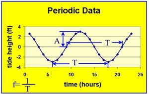 Period frquencyand Amplitude