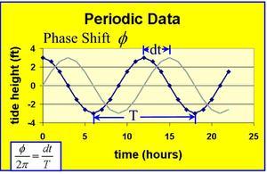 PeriodicPhaseShift
