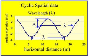 SpatialCyclicData Wavelength