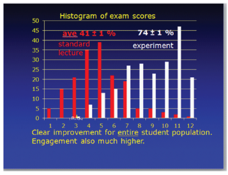 histogram of exam scores